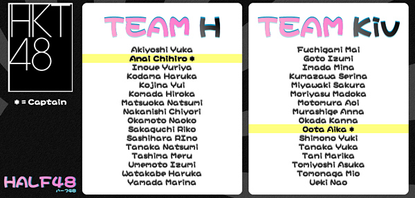 HKT48 New Teams